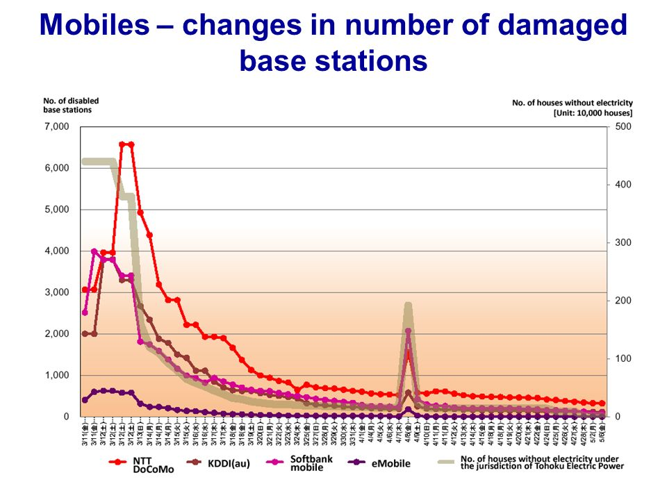 Mobiles – changes in number of damaged base stations
