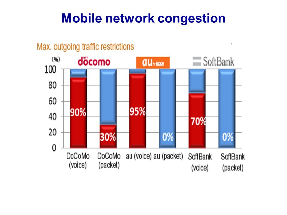 Mobile network congestion