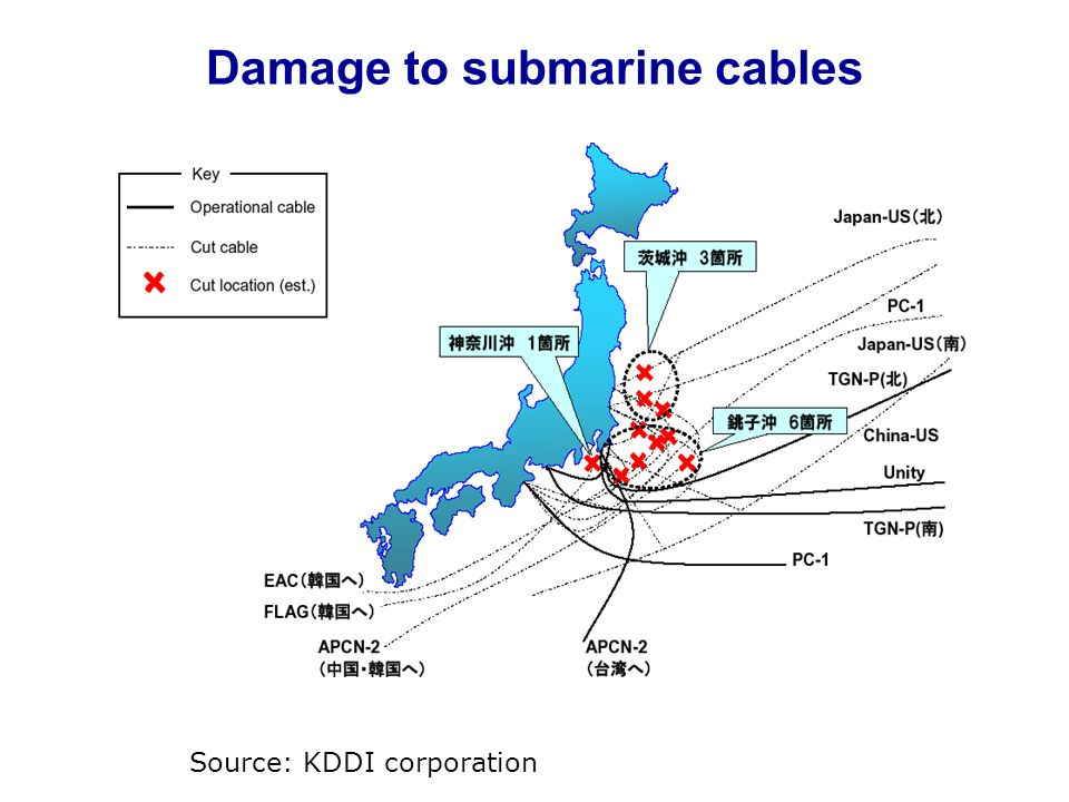 Damage to submarine cables
