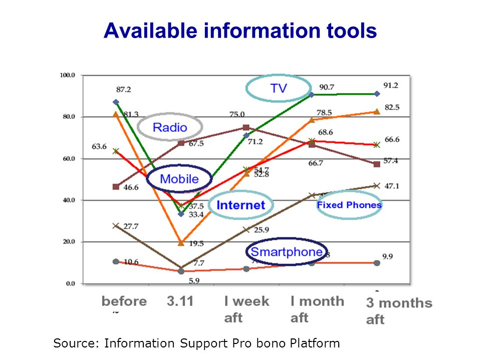 Available information tools