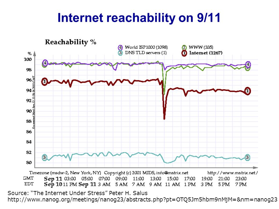 Internet reachability on 9/11