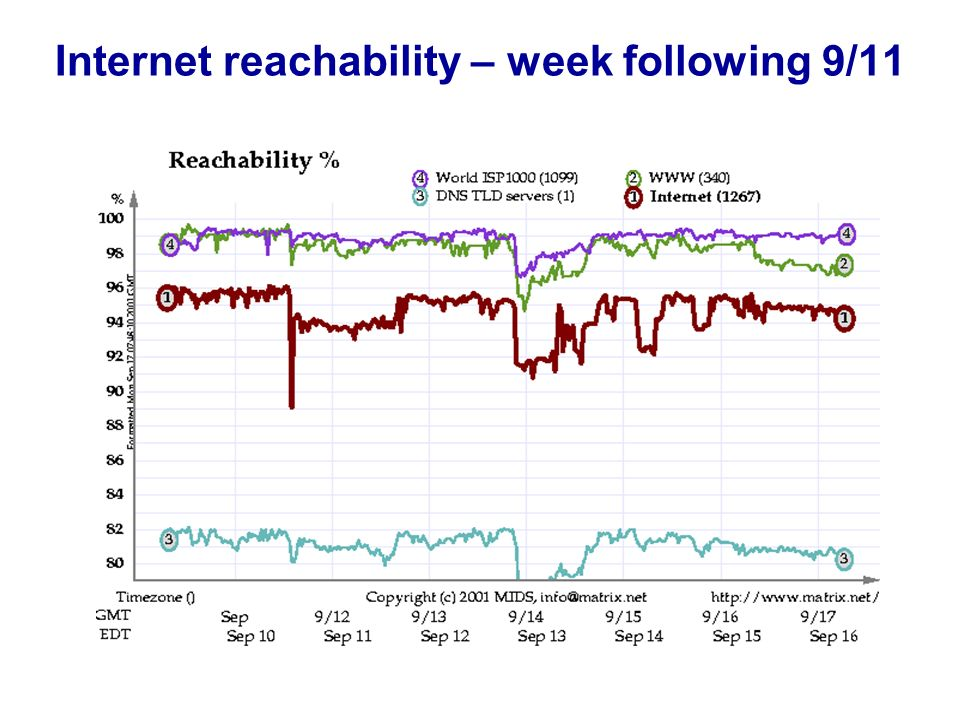 Internet reachability – week following 9/11