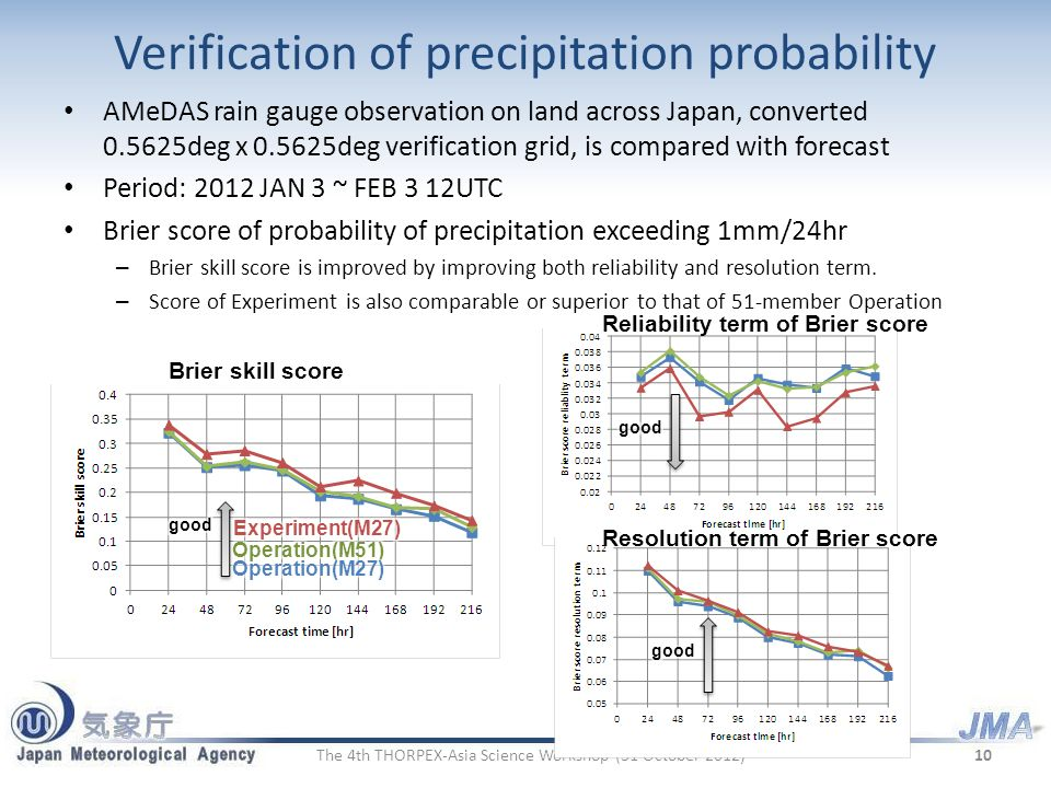 Verification of precipitation probability
