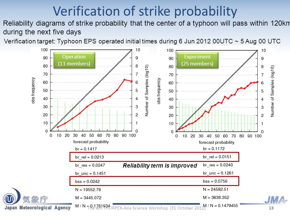 Verification of strike probability