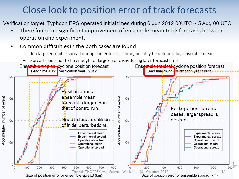 Close look to position error of track forecasts