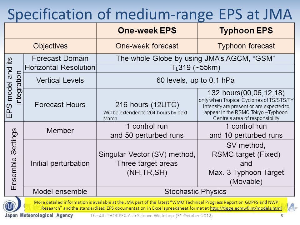 Specification of medium-range EPS at JMA