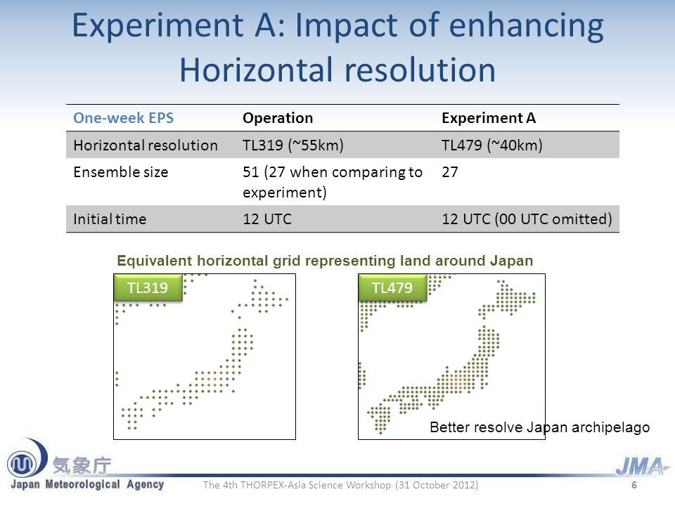 Experiment A: Impact of enhancing Horizontal resolution