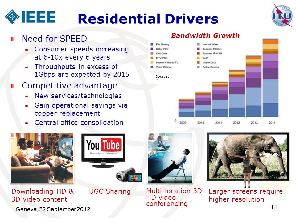 Residential Drivers Need for SPEED Competitive advantage