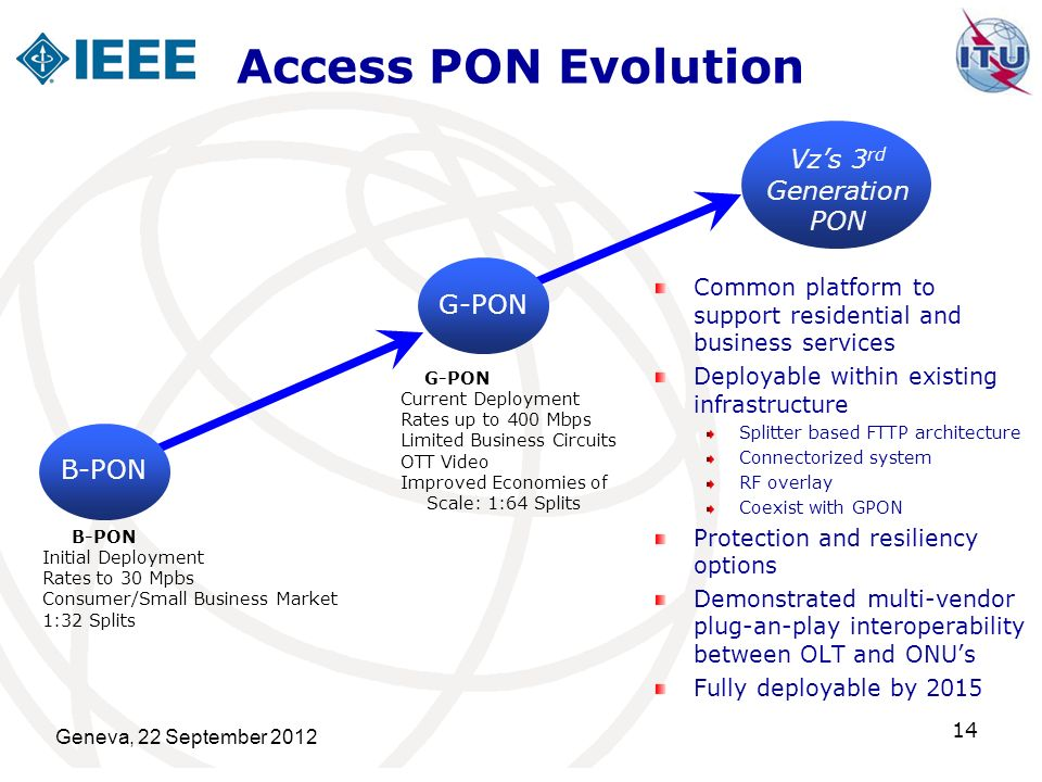 Access PON Evolution Vz's 3rd Generation PON G-PON GPON B-PON