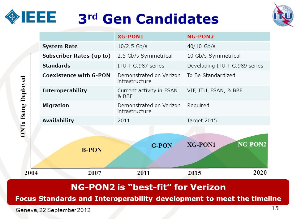 3rd Gen Candidates NG-PON2 is best-fit for Verizon