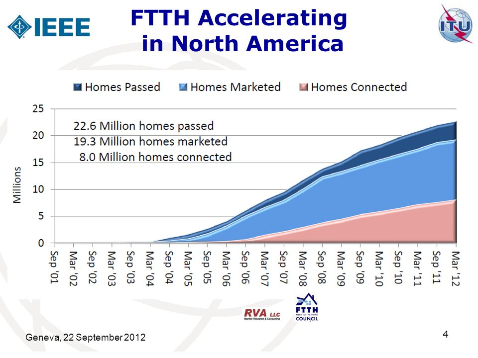 FTTH Accelerating in North America