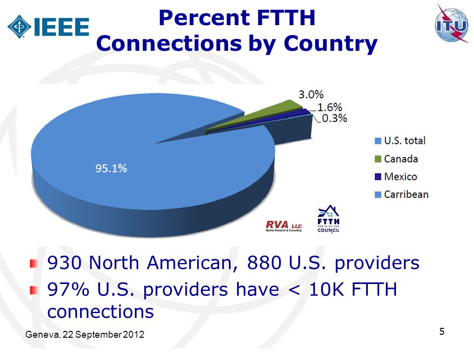 Percent FTTH Connections by Country