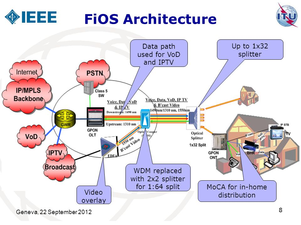FiOS Architecture Data path used for VoD and IPTV Up to 1x32 splitter