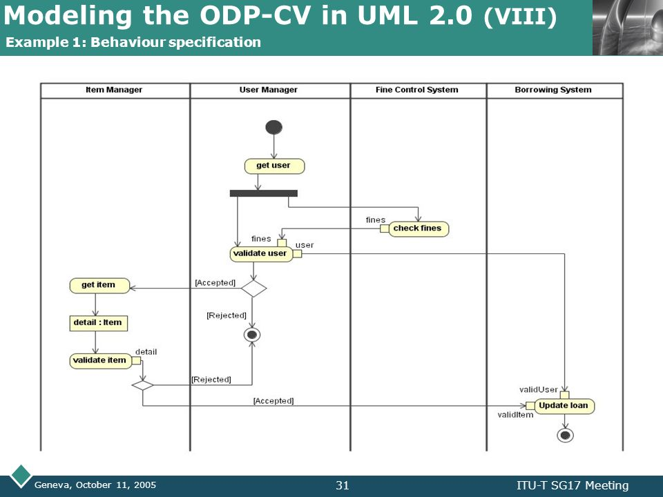 modeling the odp computational viewpoint with uml ppt