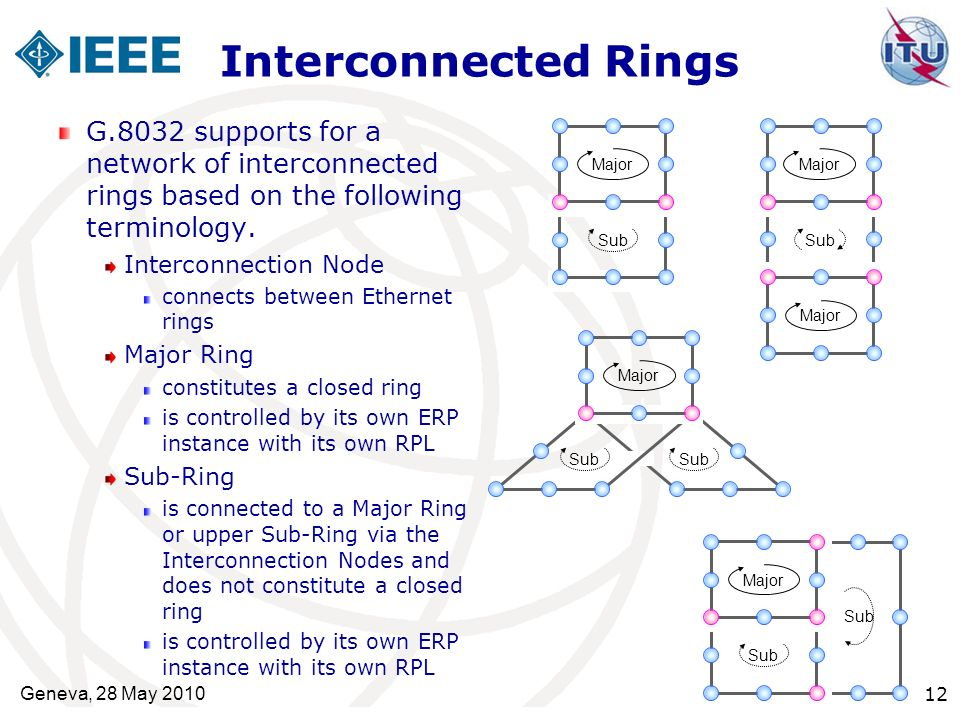 Interconnected RingsG.8032 supports for a network of interconnected rings based on the following terminology.