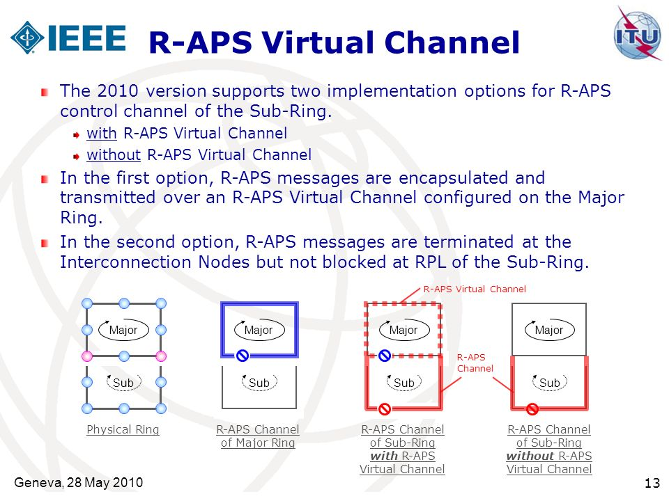 R-APS Virtual Channel The 2010 version supports two implementation options for R-APS control channel of the Sub-Ring.