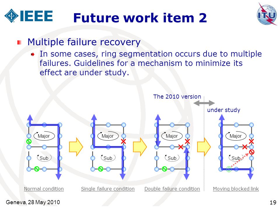 Future work item 2 Multiple failure recovery