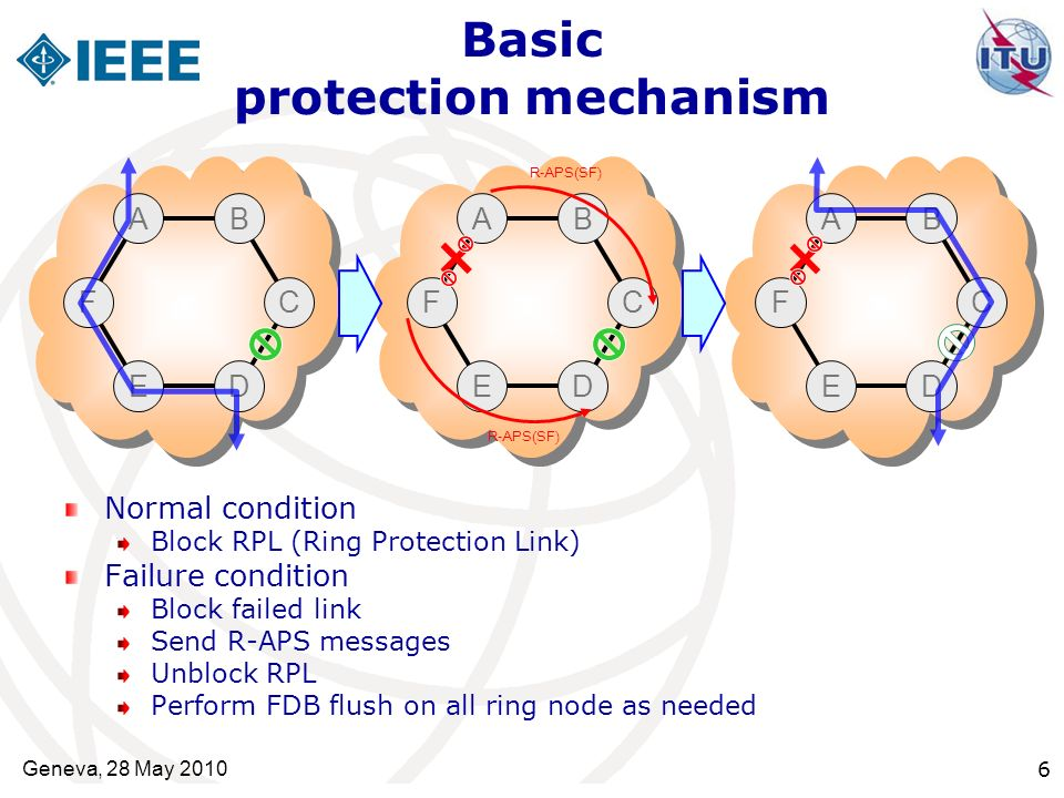 Basic protection mechanism