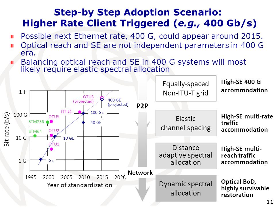 Step-by Step Adoption Scenario: Higher Rate Client Triggered (e. g