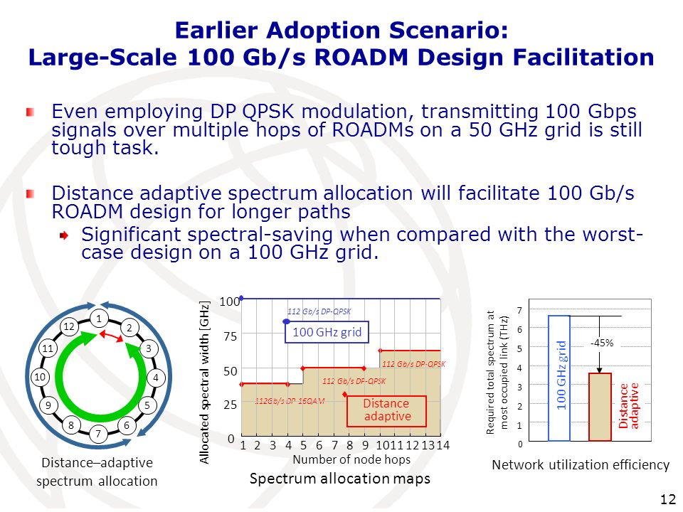 Earlier Adoption Scenario: Large-Scale 100 Gb/s ROADM Design Facilitation