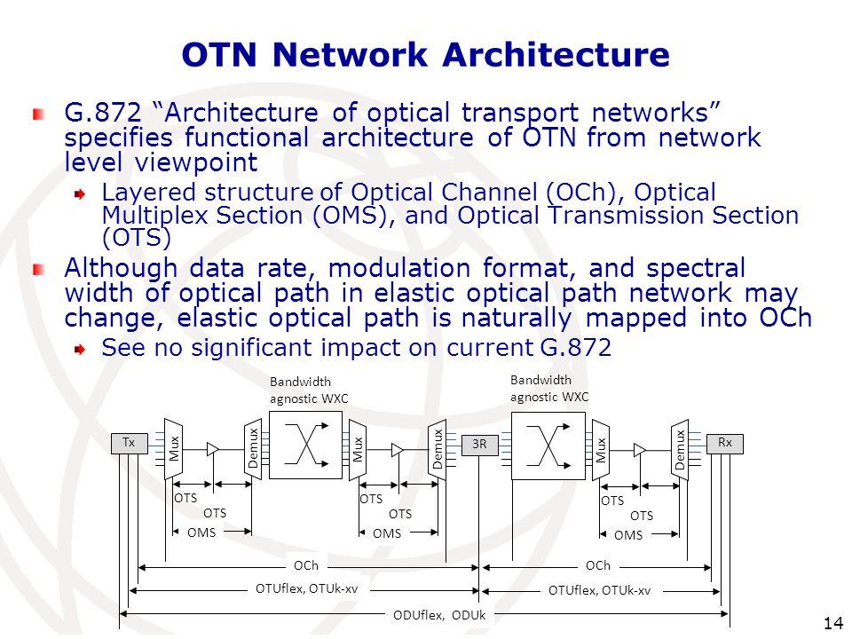 OTN Network Architecture