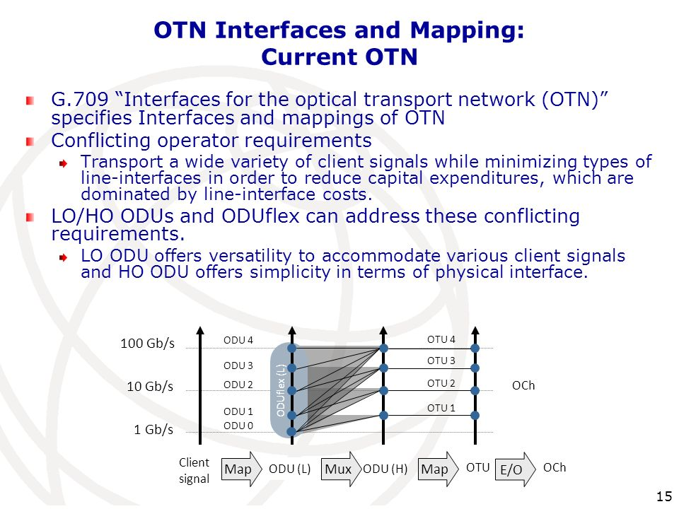 OTN Interfaces and Mapping: Current OTN
