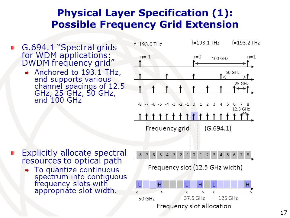Physical Layer Specification (1): Possible Frequency Grid Extension
