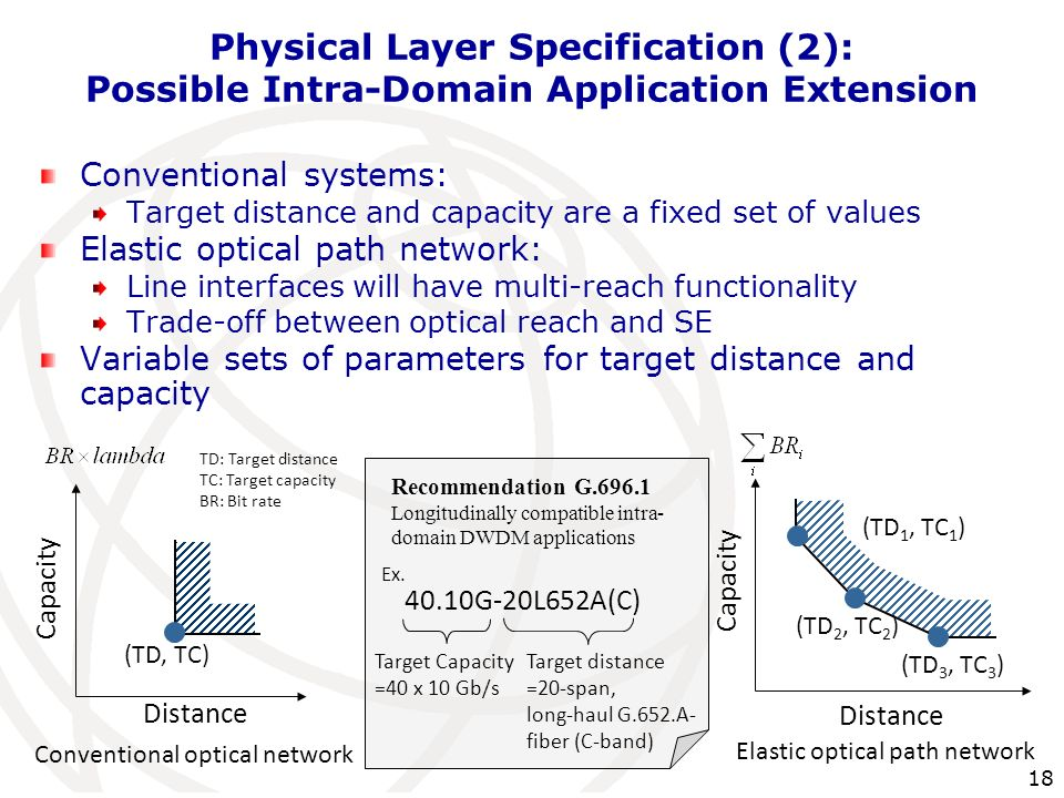 Physical Layer Specification (2): Possible Intra-Domain Application Extension