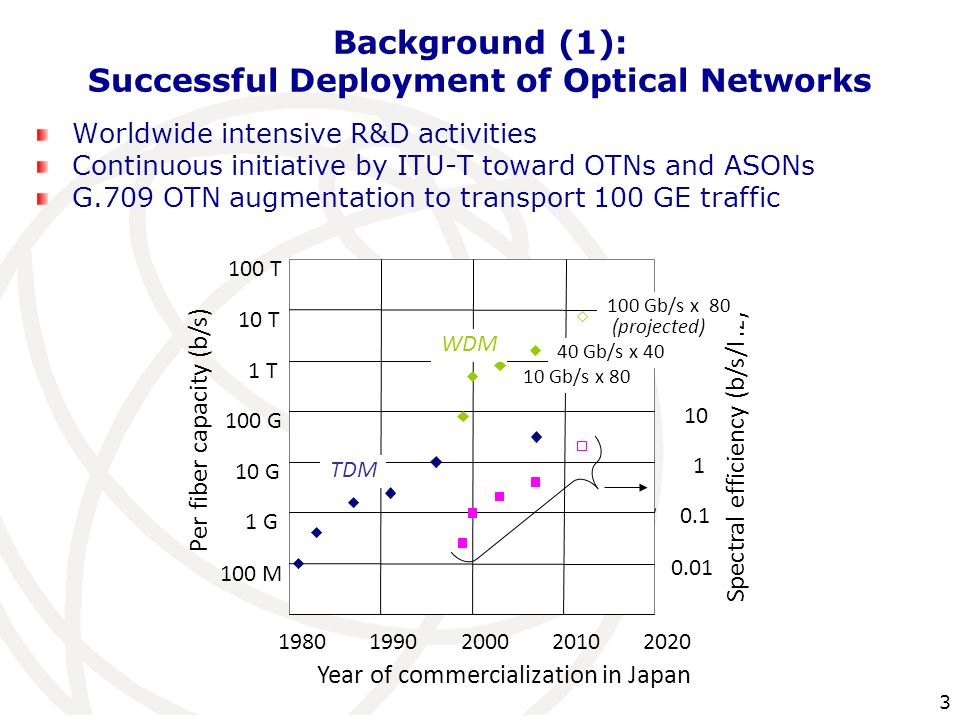 Background (1): Successful Deployment of Optical Networks