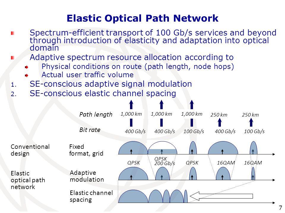 Elastic Optical Path Network