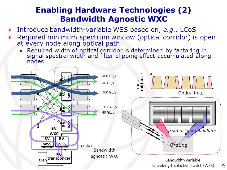 Enabling Hardware Technologies (2) Bandwidth Agnostic WXC
