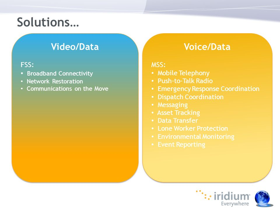 Solutions… Video/Data Voice/Data FSS: MSS: Broadband Connectivity