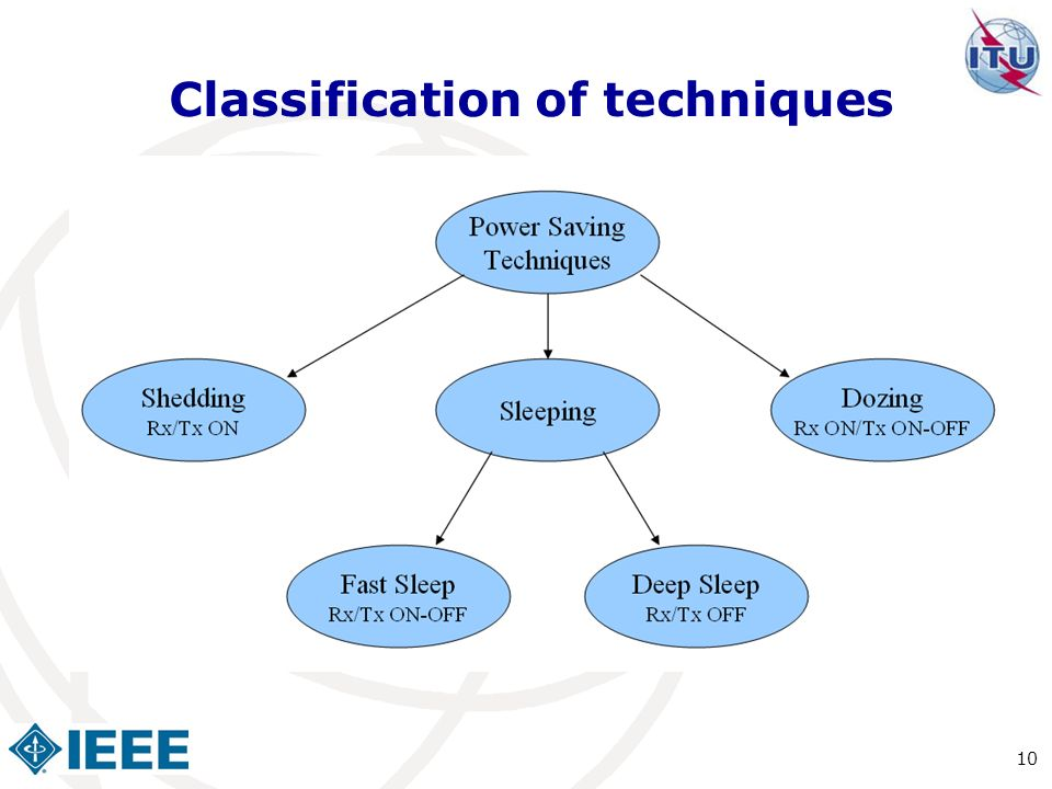 Classification of techniques