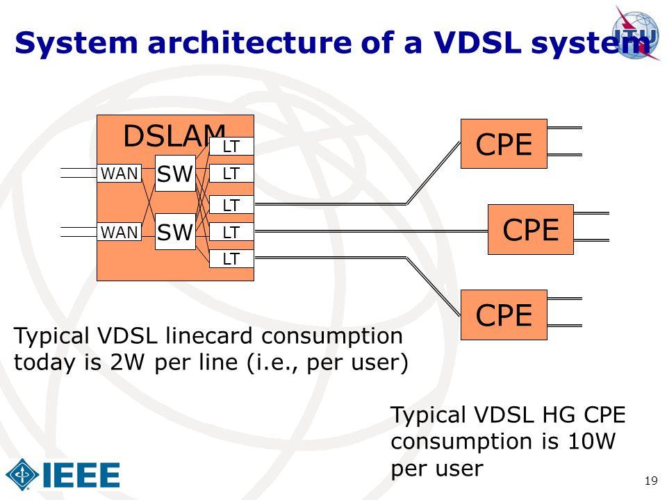 System architecture of a VDSL system
