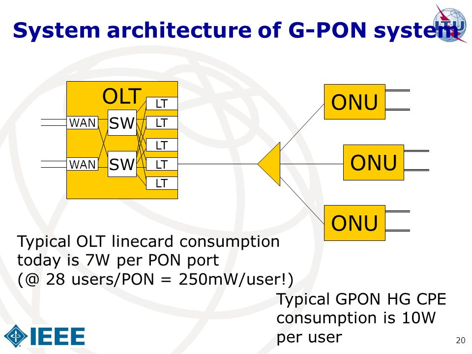 System architecture of G-PON system