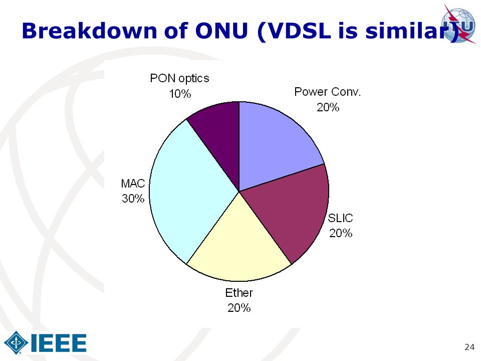 Breakdown of ONU (VDSL is similar)