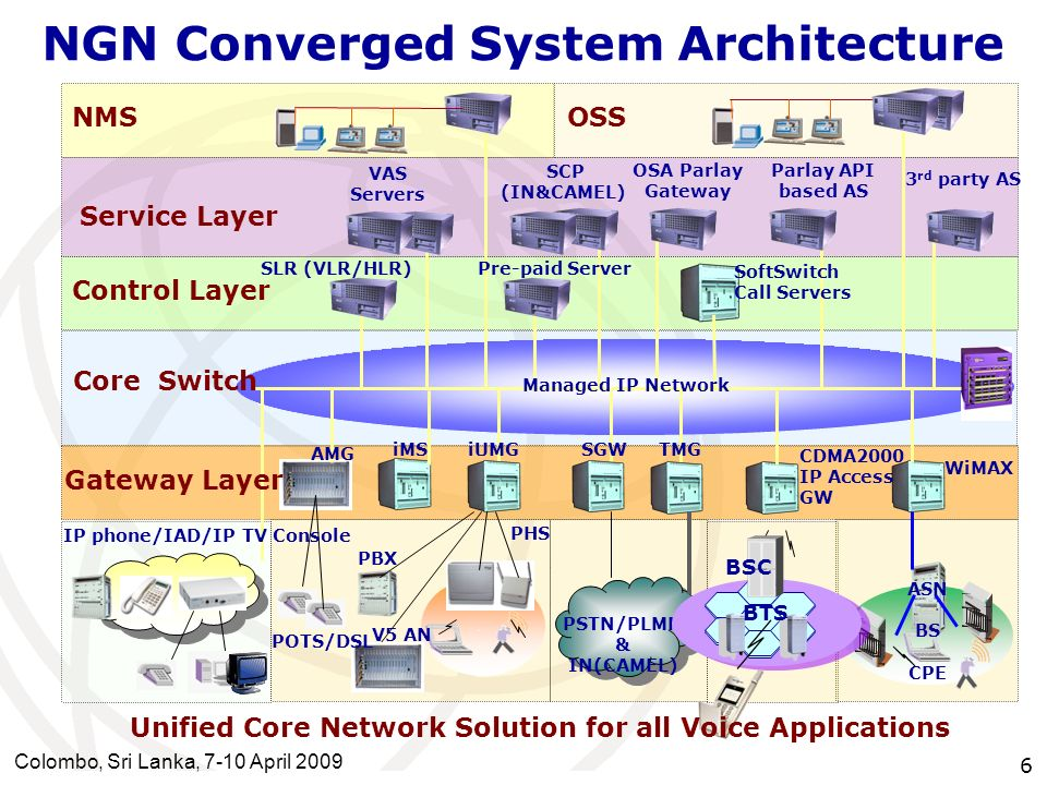 NGN Converged System Architecture