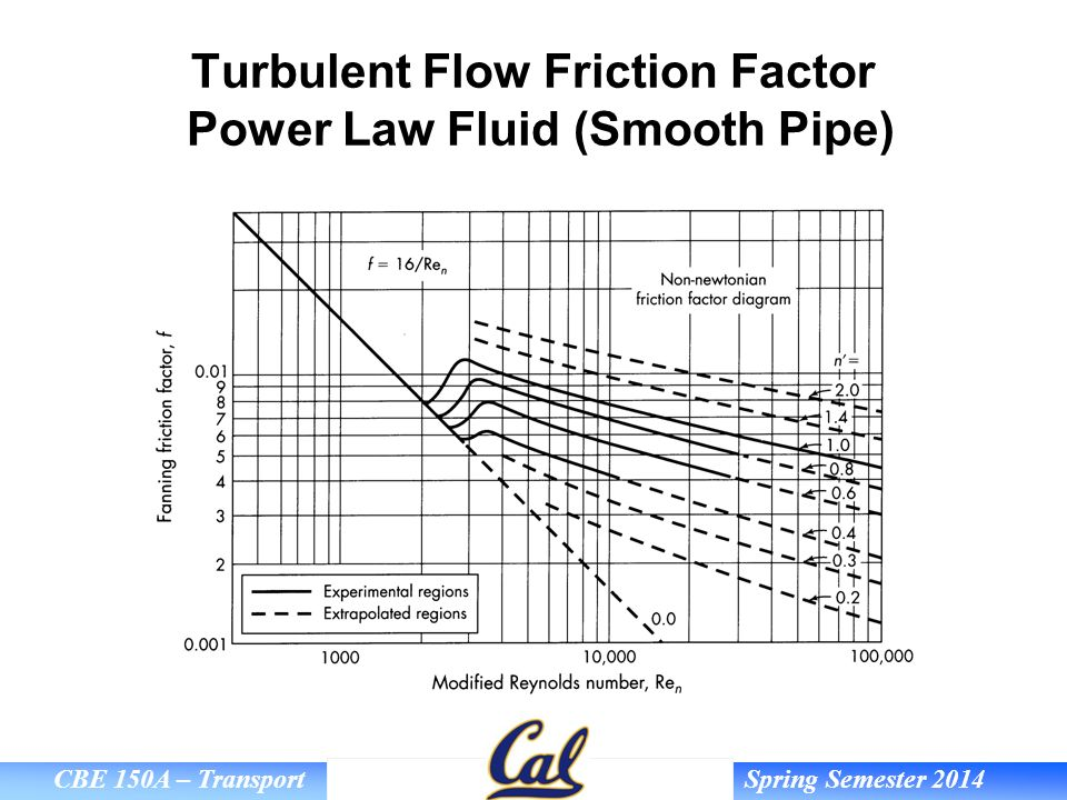 Pipe Friction Loss Calculations