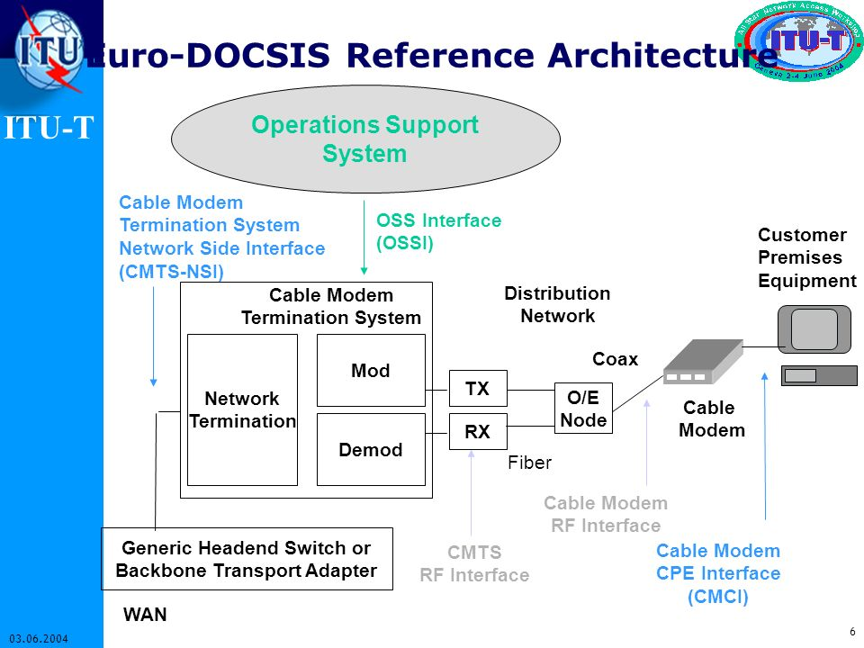 Euro-DOCSIS Reference Architecture