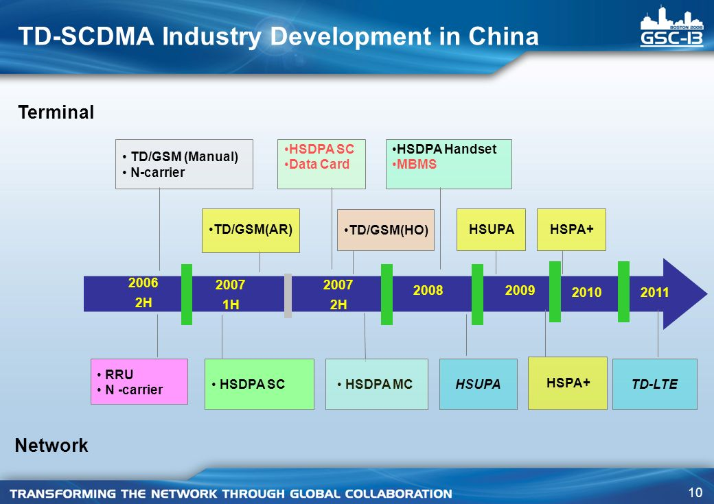 TD-SCDMA Industry Development in China