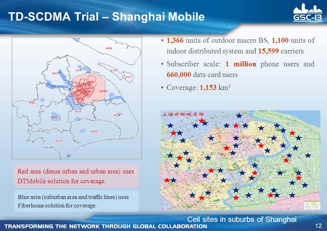 TD-SCDMA Trial – Shanghai Mobile