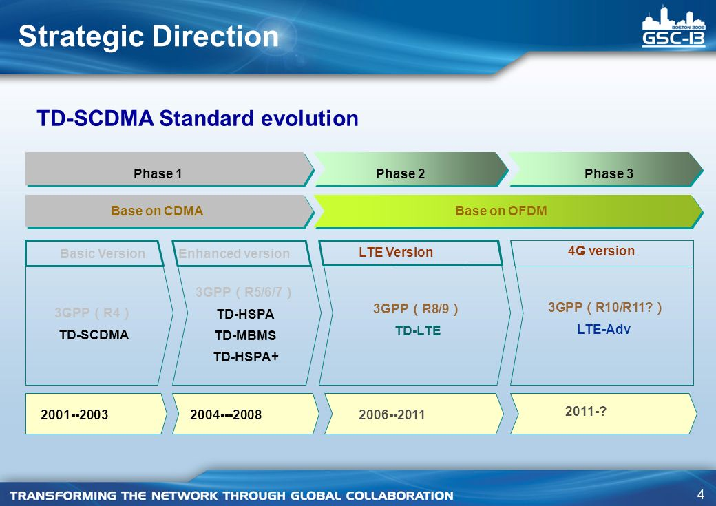 Strategic Direction TD-SCDMA Standard evolution Phase 1 Phase 2