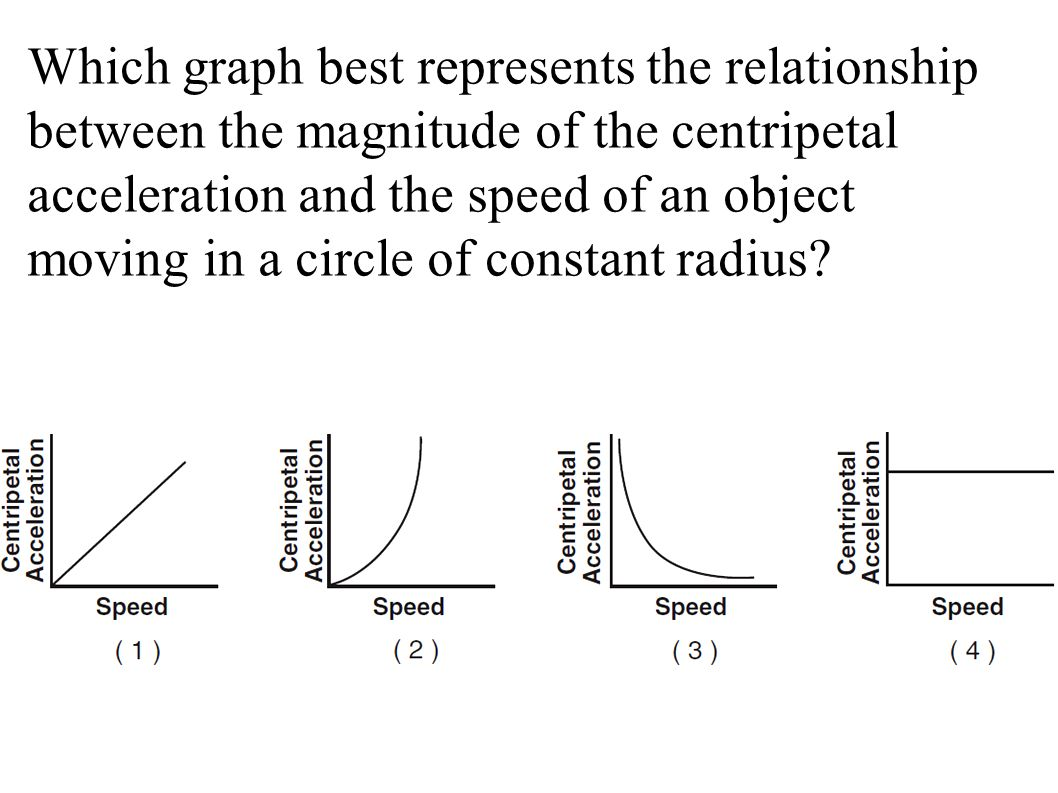 relationship of speed velocity and acceleration