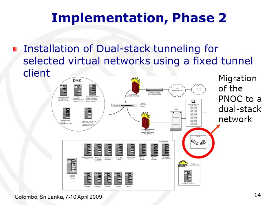 Implementation, Phase 2 Installation of Dual-stack tunneling for selected virtual networks using a fixed tunnel client.