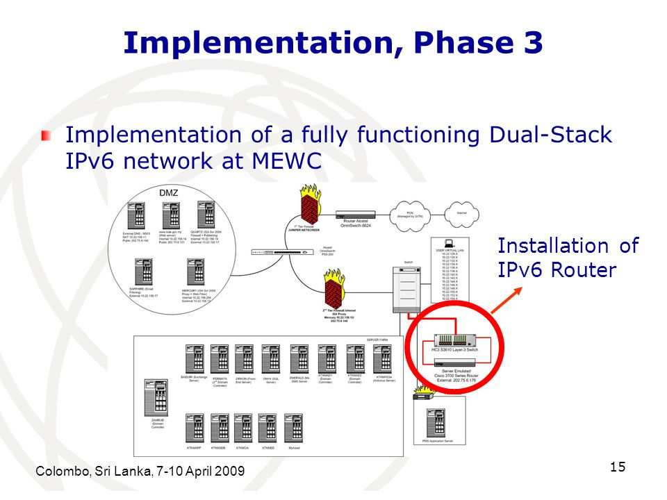 Implementation, Phase 3 Implementation of a fully functioning Dual-Stack IPv6 network at MEWC. Installation of.