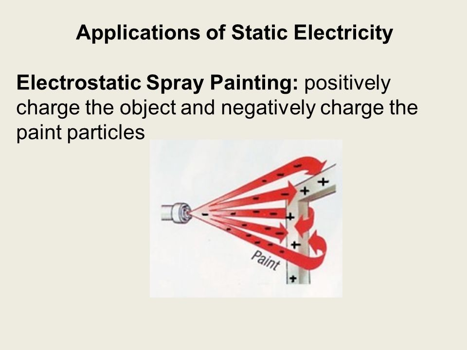 Spray Paint Can Electric Charge