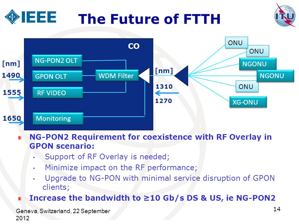 The Future of FTTH ONU CO ONU NG-PON2 OLT NGONU GPON OLT WDM Filter