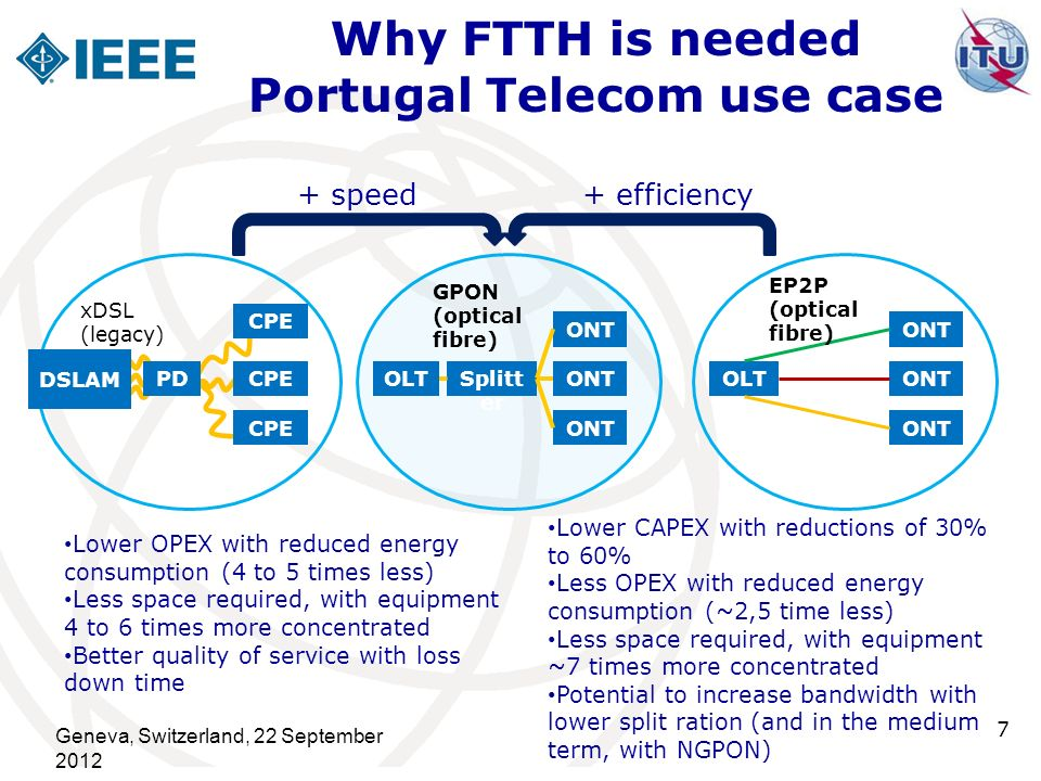 Why FTTH is needed Portugal Telecom use case