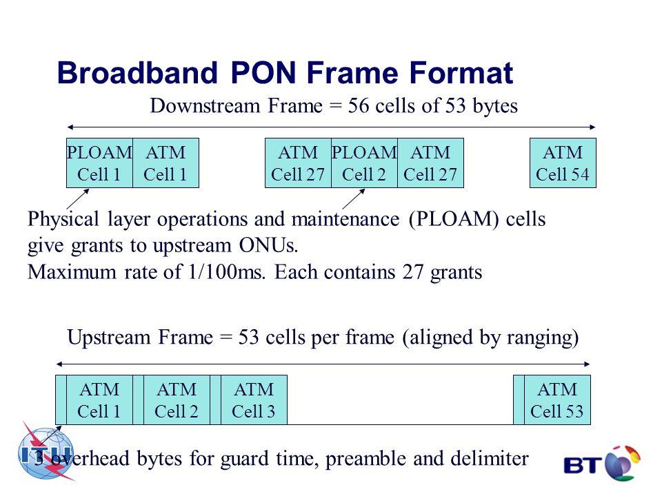 Broadband PON Frame Format