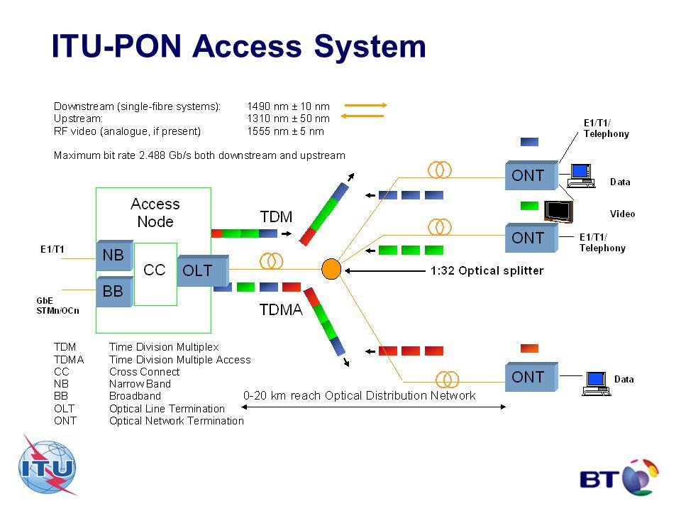 ITU-PON Access System